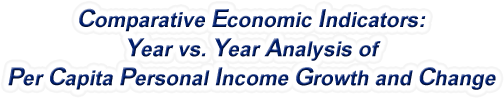 Illinois - Year vs. Year Analysis of Per Capita Personal Income Growth and Change, 1969-2015